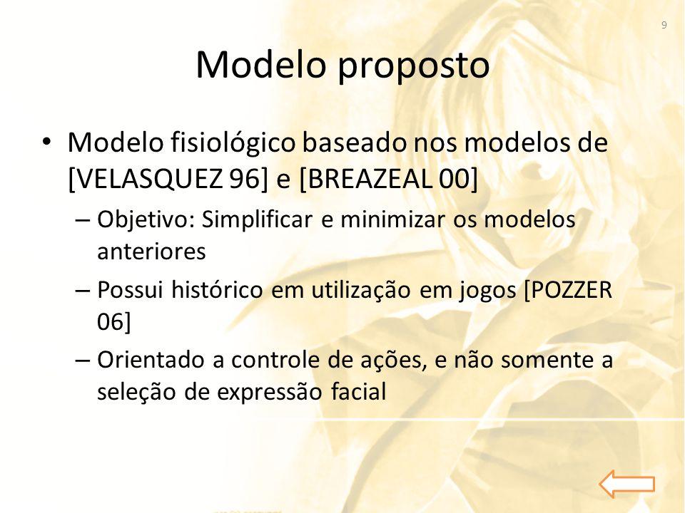 Modelo proposto Modelo fisiológico baseado nos modelos de [VELASQUEZ 96] e [BREAZEAL 00] Objetivo: Simplificar e minimizar os modelos anteriores.